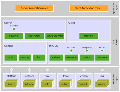 High Performance OPC UA Server SDK
